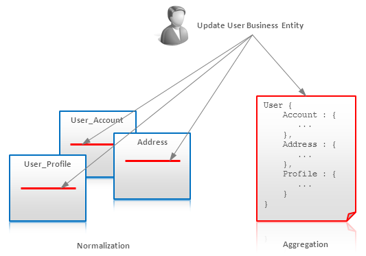 nosql data modeling techniques pdf
