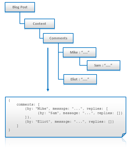 NoSQL Data Modeling Techniques – Highly Scalable Blog