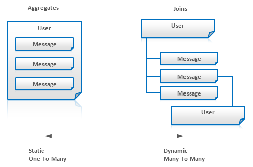 Nosql data modeling techniques highly scalable blog applicability ccuart Gallery