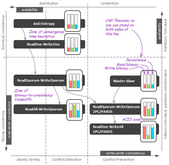 NoSQL数据库的分布式算法