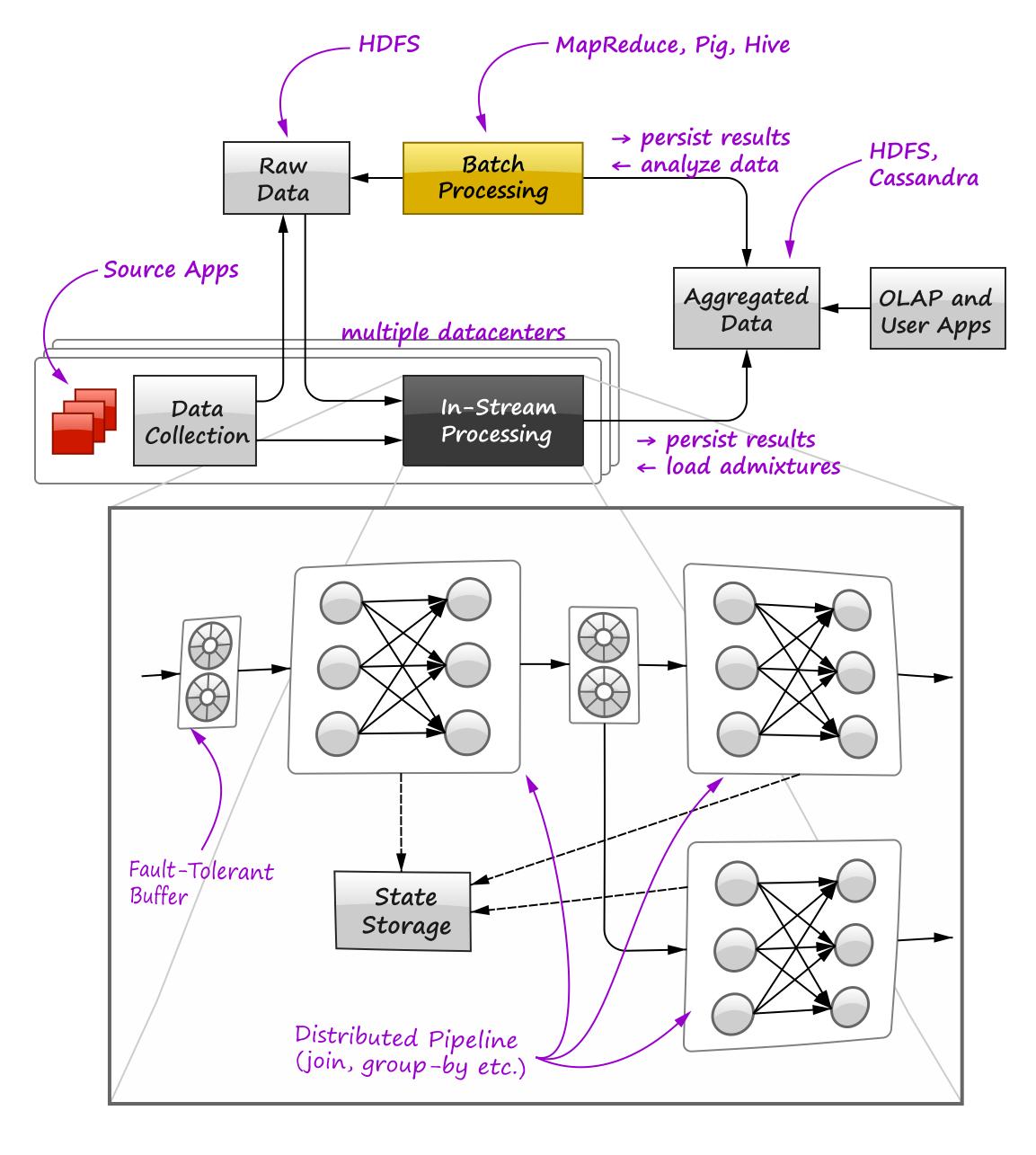 Machine Learning - BigData Magazine