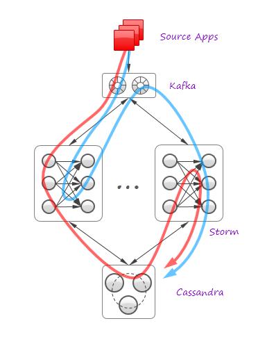 storm-kafka-cassandra-system