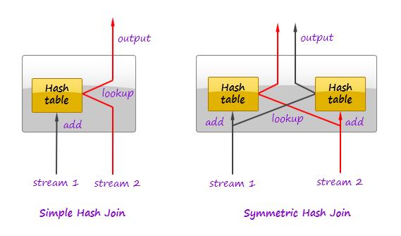 symmetric-join
