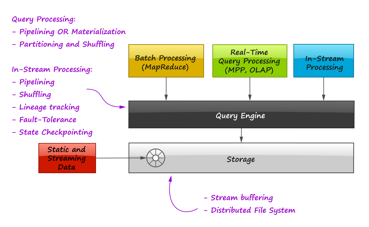 In-Stream Big Data Processing – Highly Scalable Blog