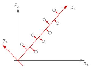 dimensionality-reduction