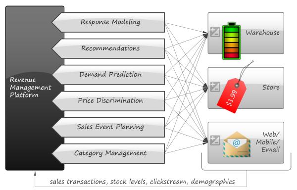 leading-diagram