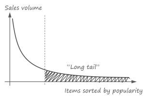 long-tail-problem