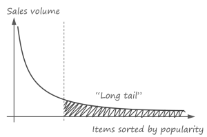 long-tail-problem