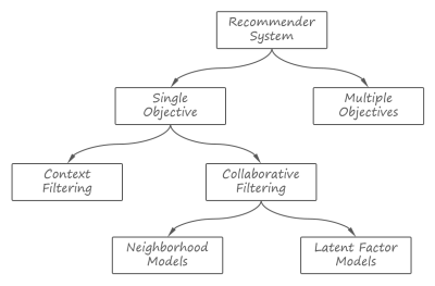 recommender-classification